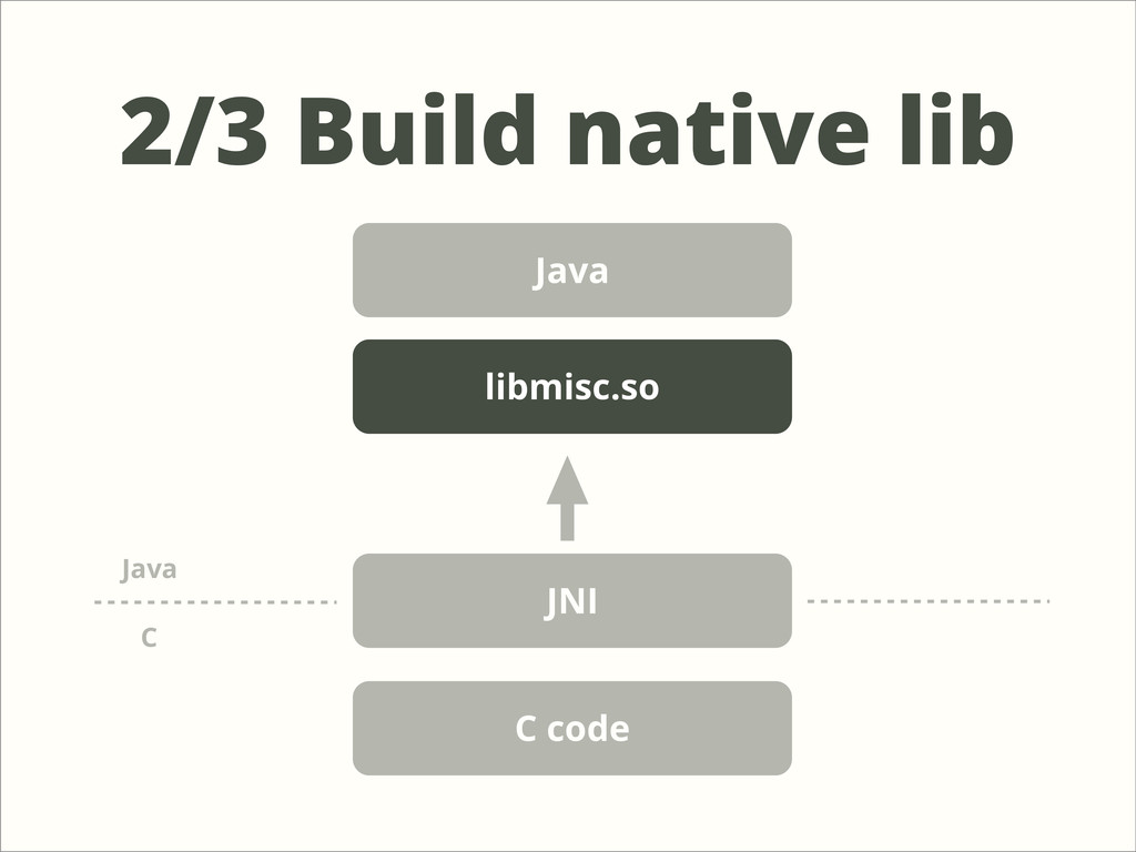 2/3 Build native lib Java JNI C code C Java lib...