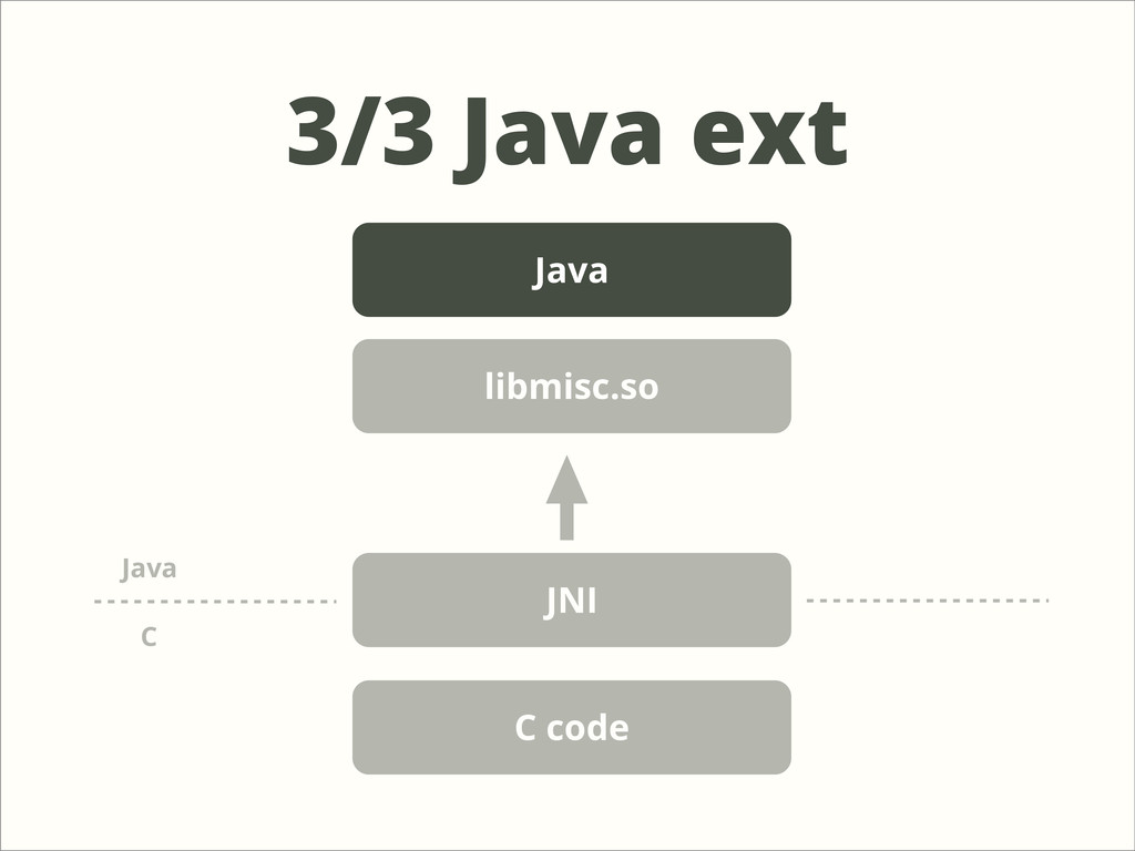 3/3 Java ext Java JNI C code C Java libmisc.so