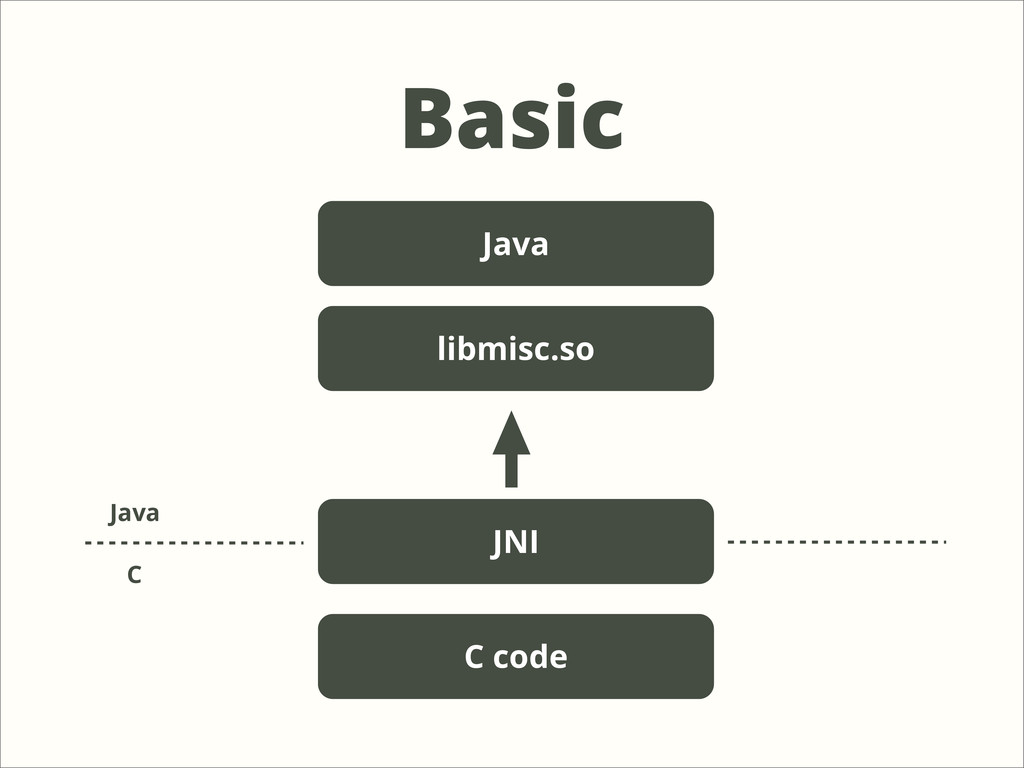 Basic Java JNI C code C Java libmisc.so