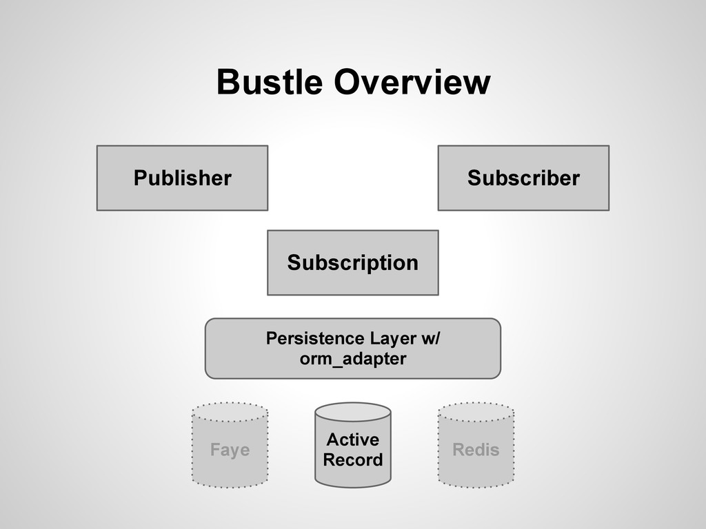 Bustle Overview Publisher Subscriber Subscripti...