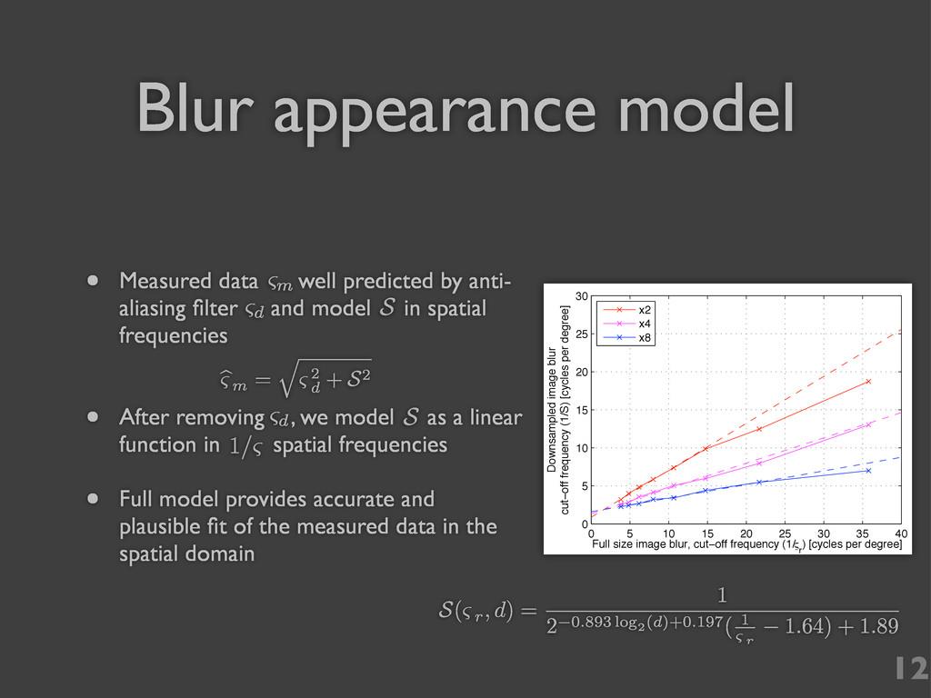 Blur appearance model 0 5 10 15 20 25 30 35 40 ...