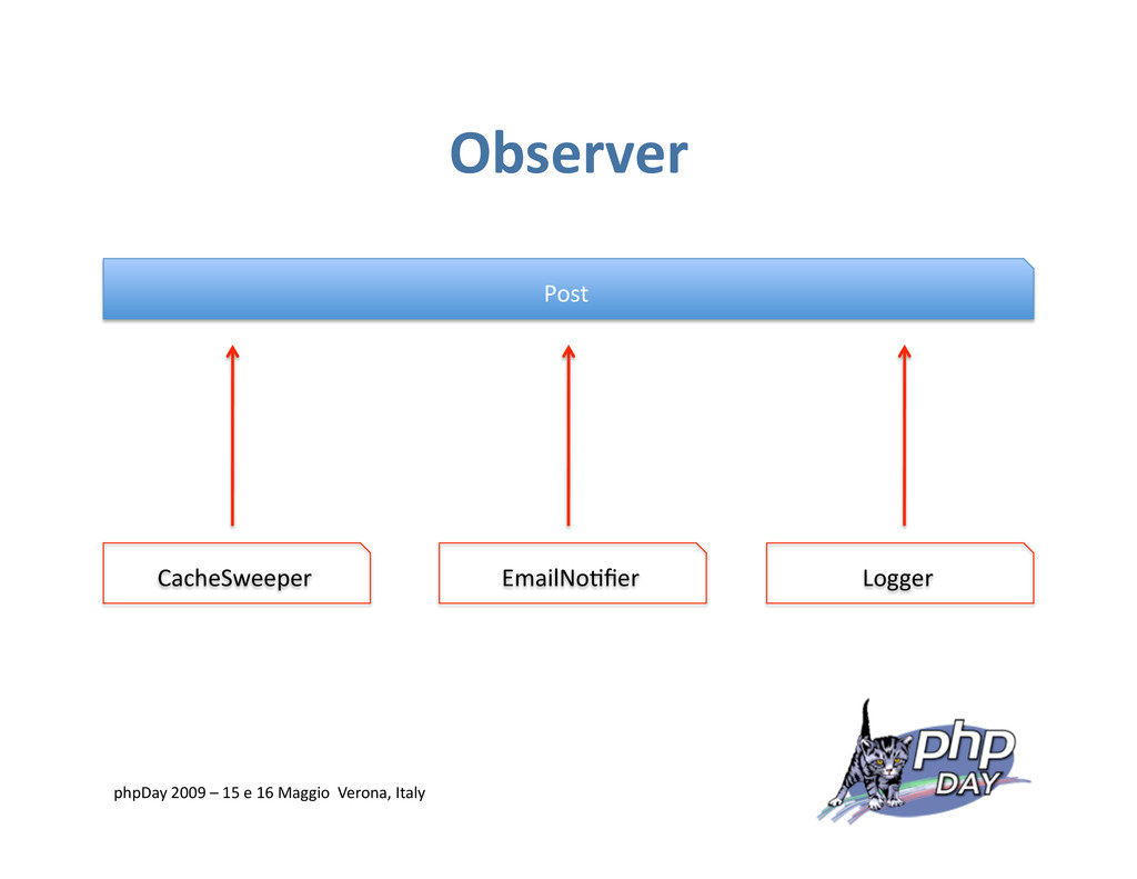 Observer Post CacheSweeper Logger EmailNo=fier p...