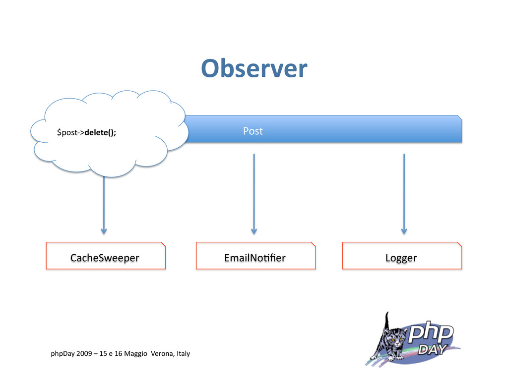 Observer Post CacheSweeper Logger EmailNo=fier $...
