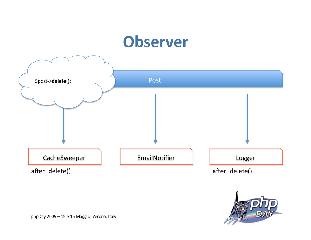 Observer Post CacheSweeper Logger EmailNo=fier a...
