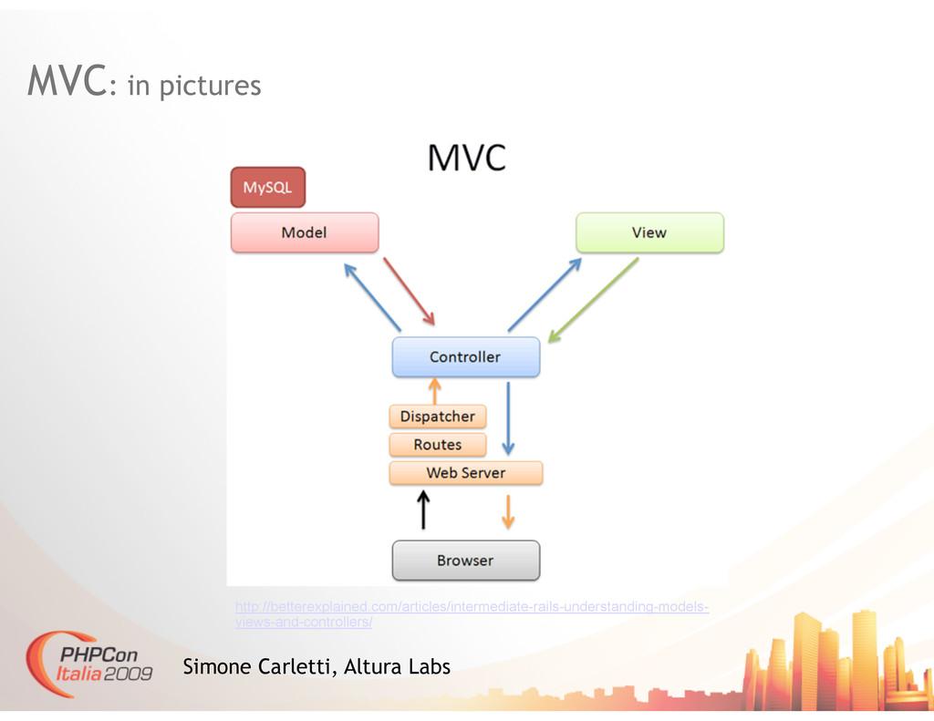 MVC: in pictures Simone Carletti, Altura Labs h...
