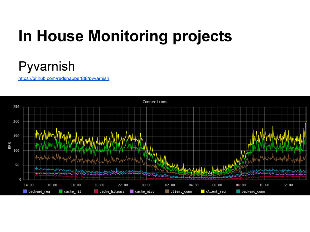 In House Monitoring projects Pyvarnish https://...