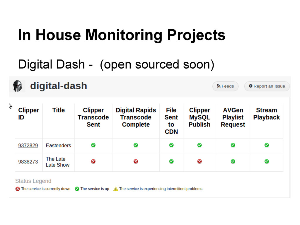 In House Monitoring Projects Digital Dash - (op...
