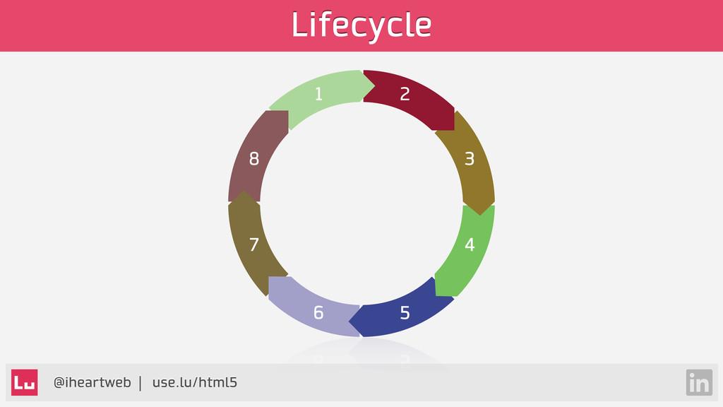 @iheartweb | use.lu/html5 Lifecycle 1 2 8 3 6 5...
