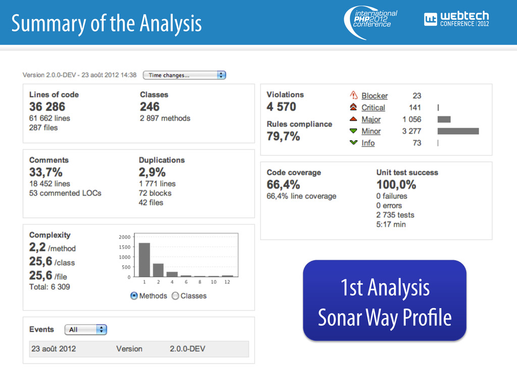 Summary of the Analysis 1st Analysis Sonar Way ...