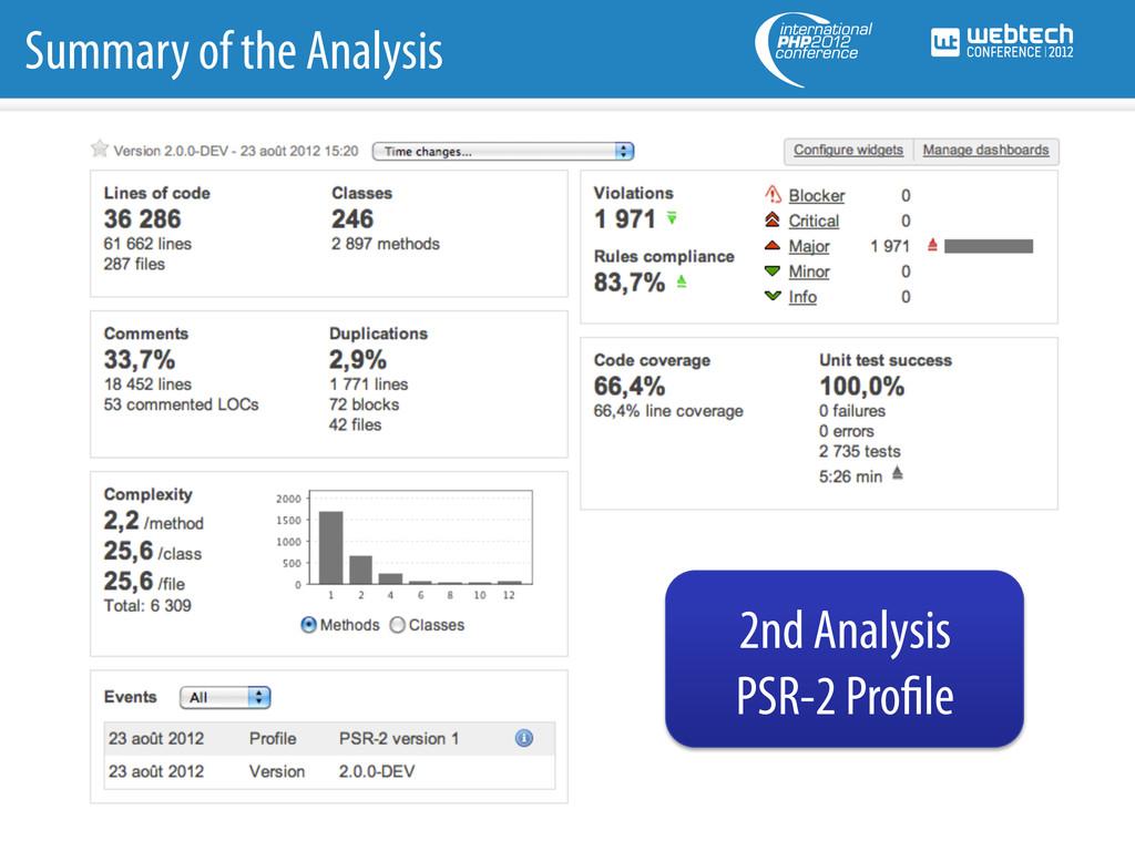 Summary of the Analysis 2nd Analysis PSR-2 Pro ...