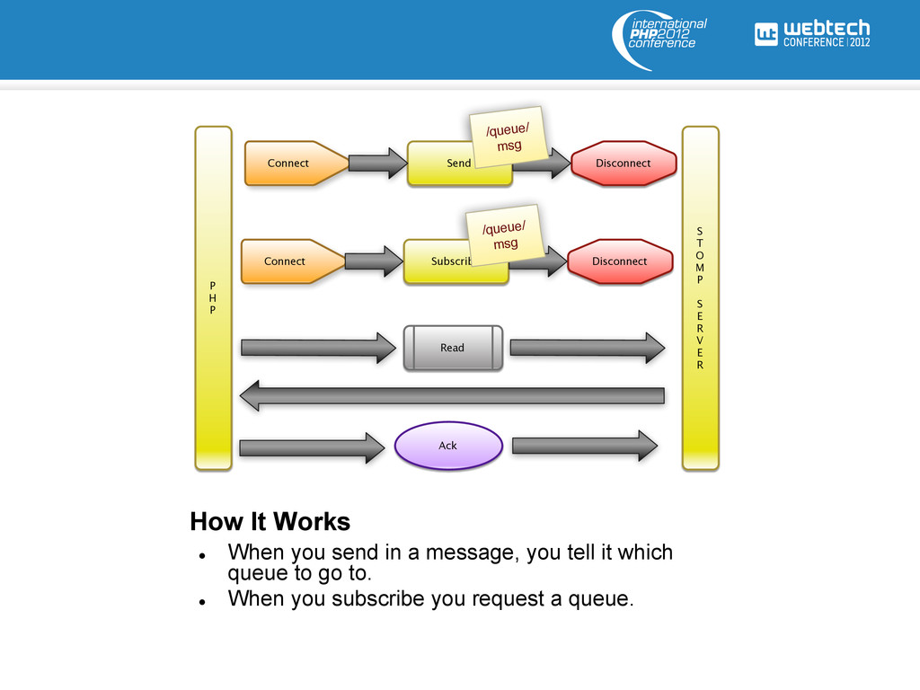 How It Works l When you send in a message, yo...