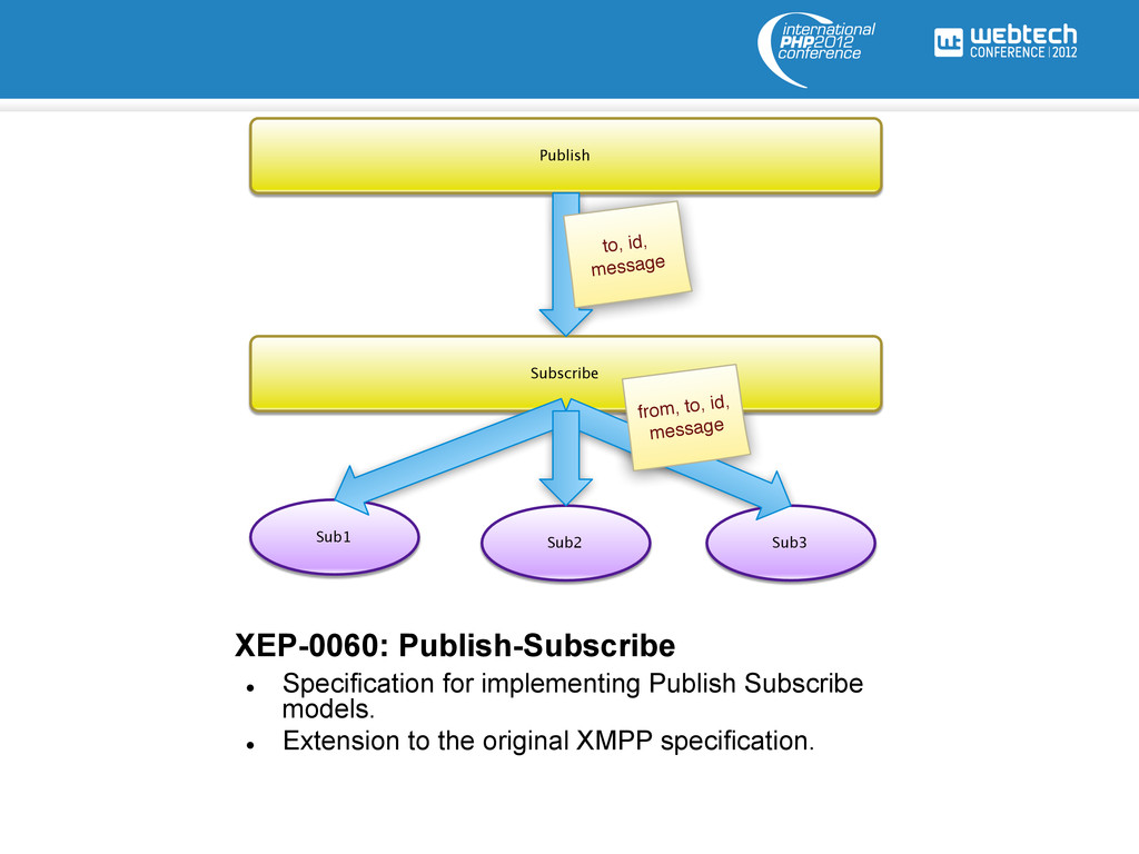XEP-0060: Publish-Subscribe l Specification f...
