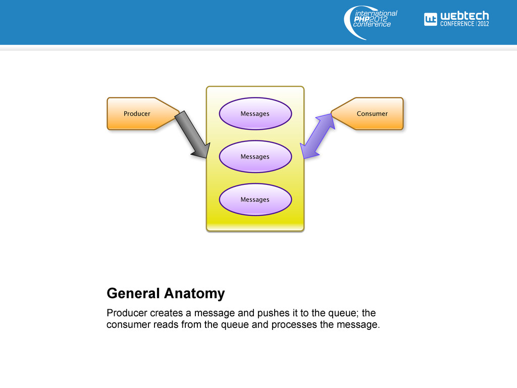 General Anatomy Task Producer Consumer Messages...