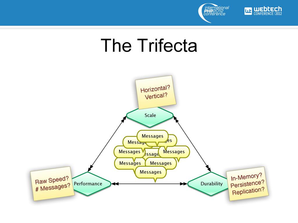 The Trifecta Scale Performance Durability Messa...
