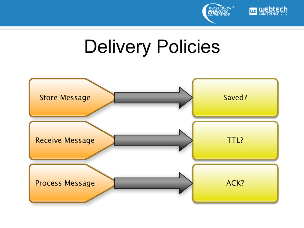 Delivery Policies Store Message Saved? Process ...