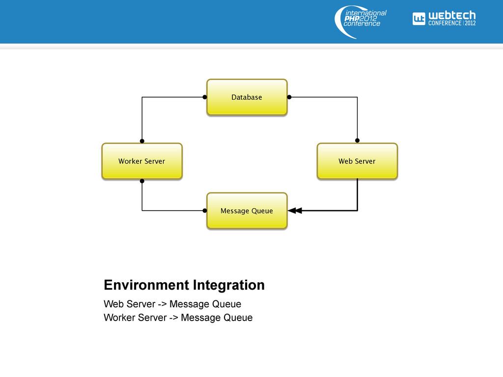 Environment Integration Web Server Database Wor...