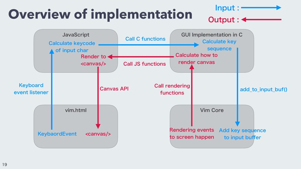 Overview of implementation +BWB4DSJQU (6**NQMF...