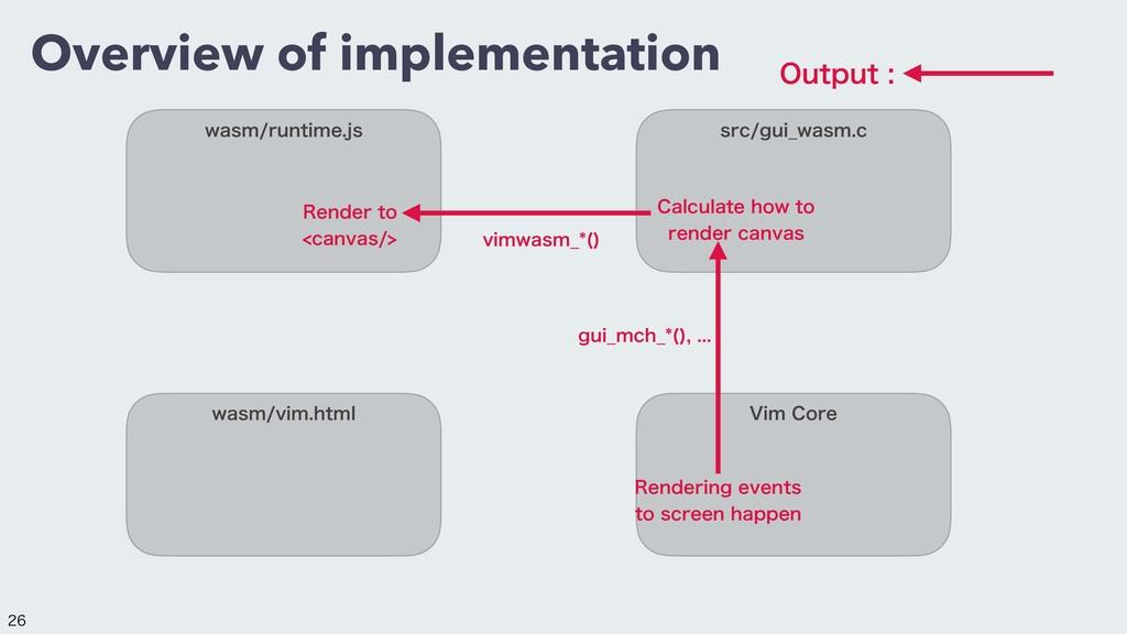 Overview of implementation XBTNSVOUJNFKT TSD...