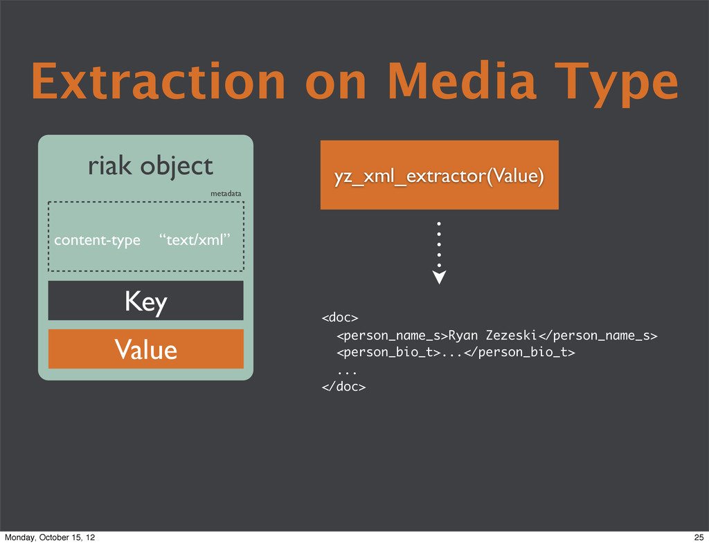 "Extraction on Media Type content-type ""text/xml..."