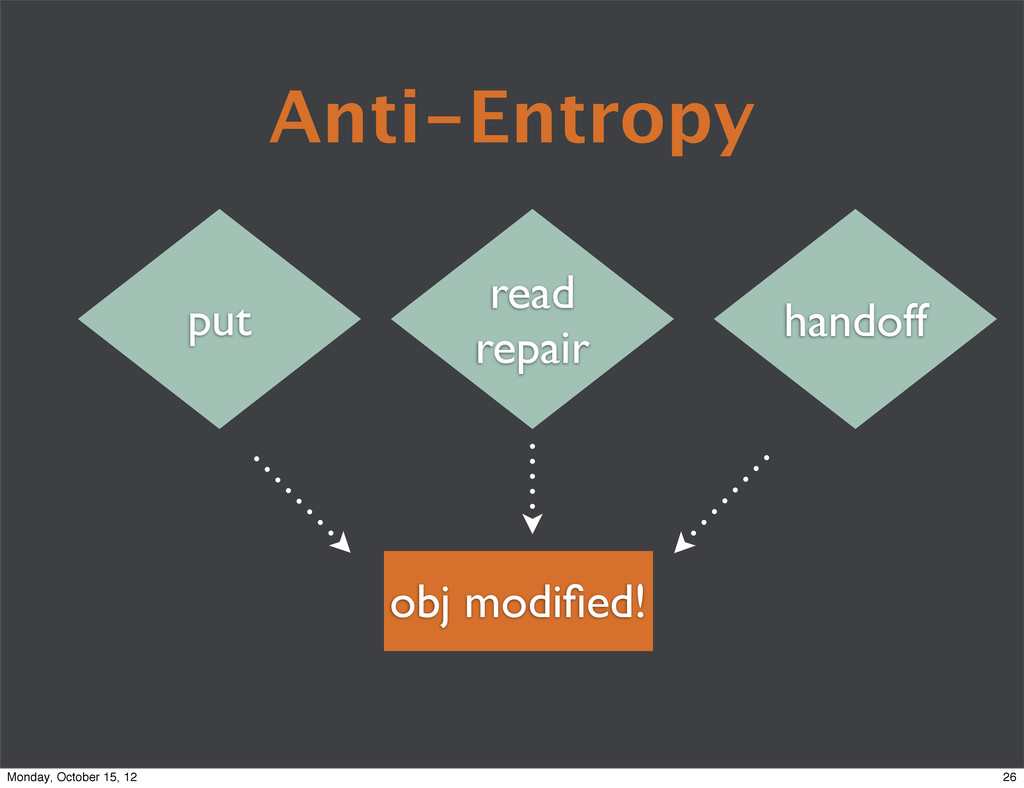 Anti-Entropy read repair handoff put obj modifie...