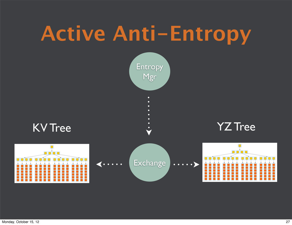 Active Anti-Entropy KV Tree YZ Tree Exchange En...