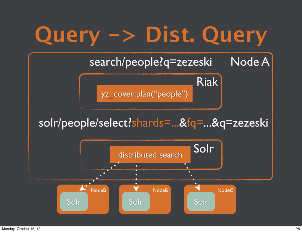 Query -> Dist. Query search/people?q=zezeski so...