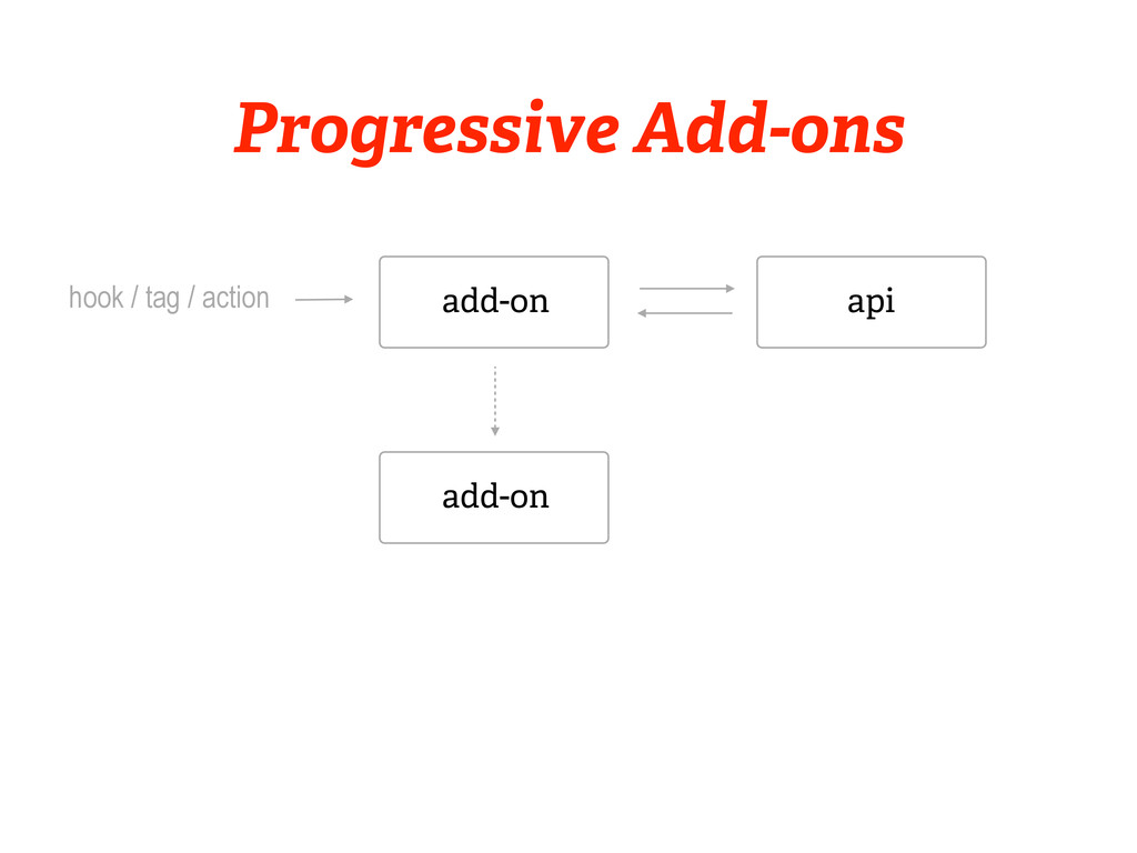 add-on hook / tag / action api add-on Progressi...