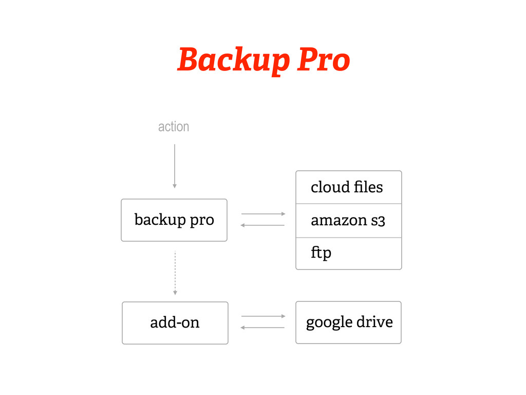 backup pro action add-on Backup Pro cloud files ...
