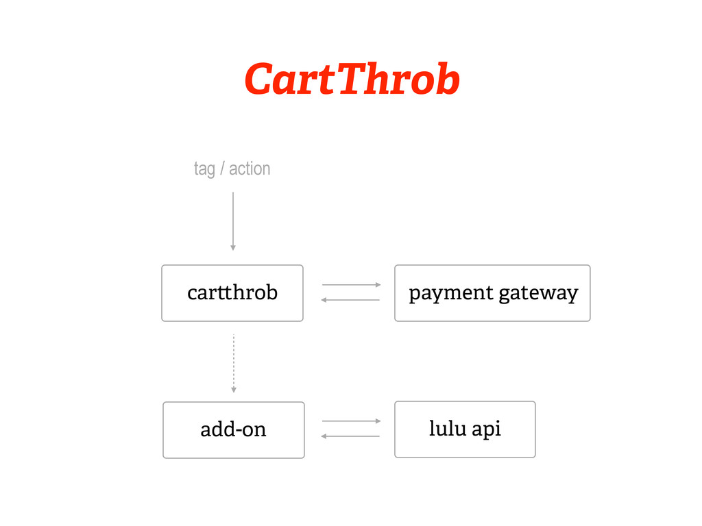 car hrob tag / action add-on payment gateway Ca...