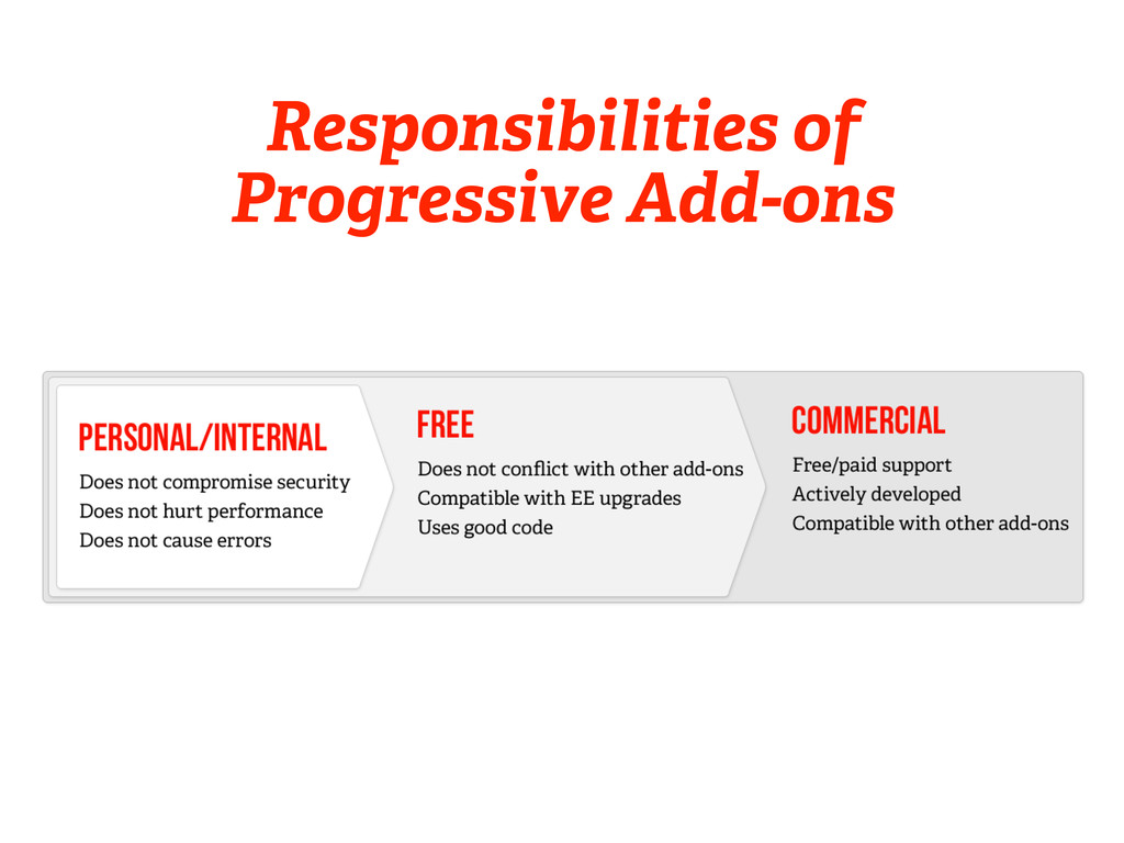 Responsibilities of Progressive Add-ons