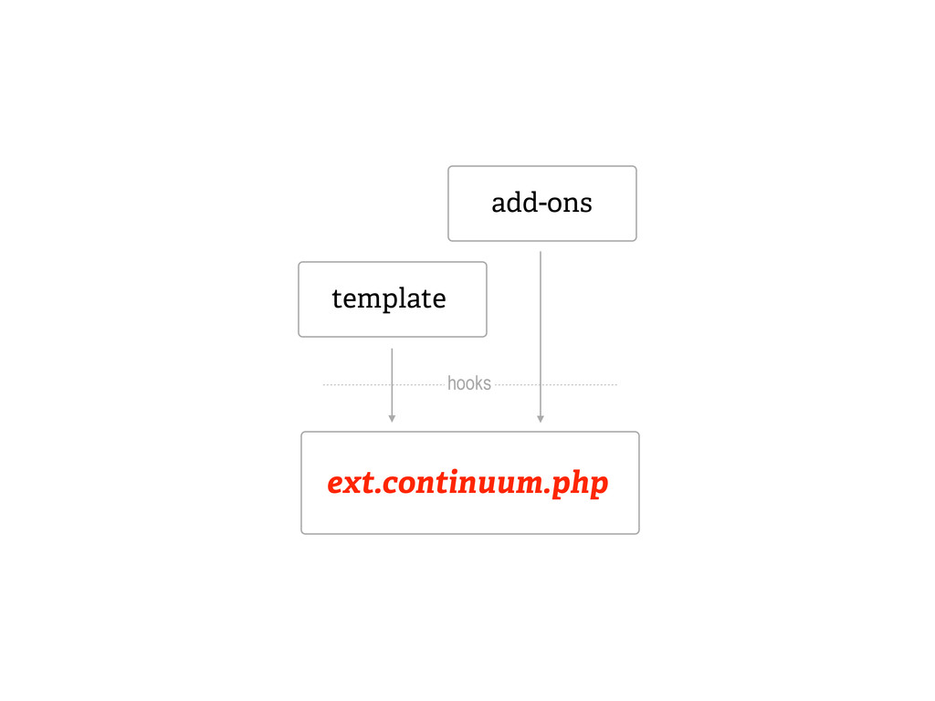 ext.continuum.php template add-ons hooks