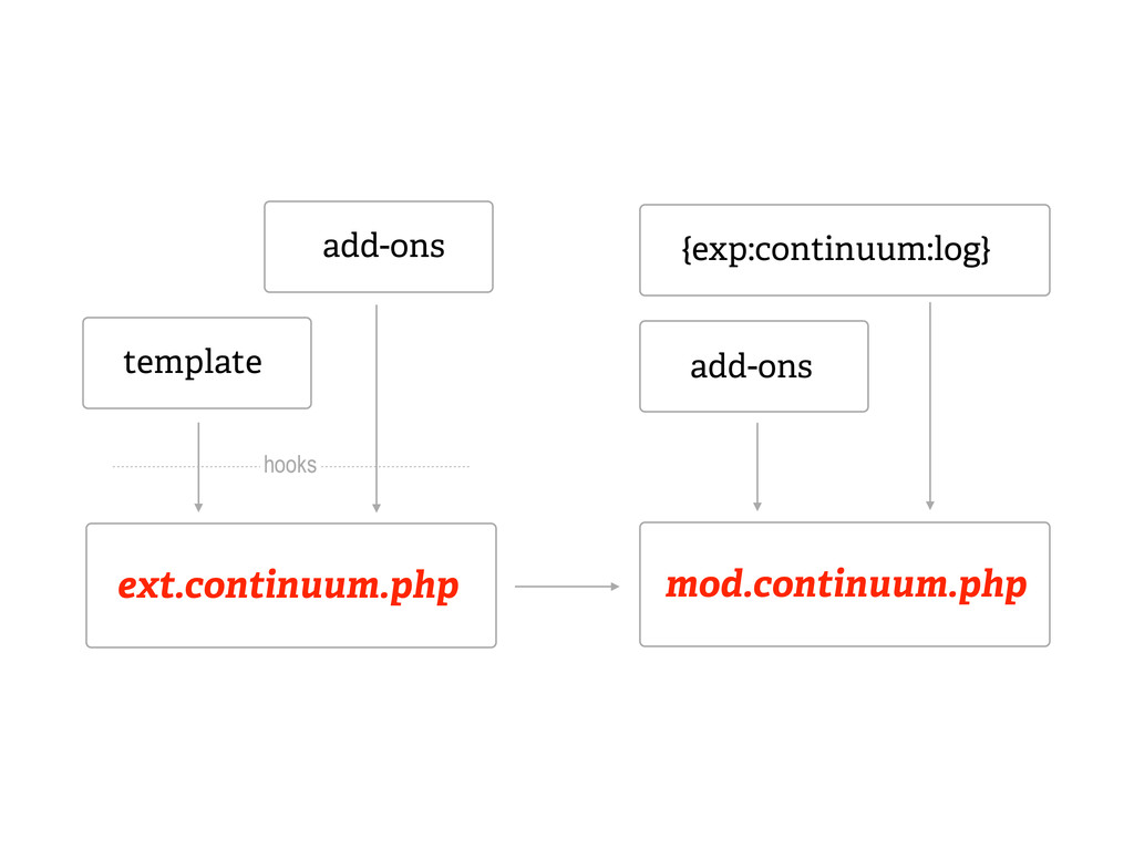 mod.continuum.php add-ons {exp:continuum:log} e...