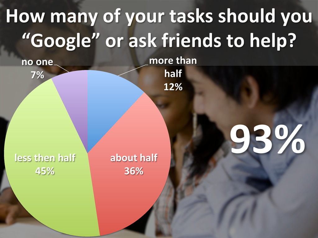 How many of your tasks should ...