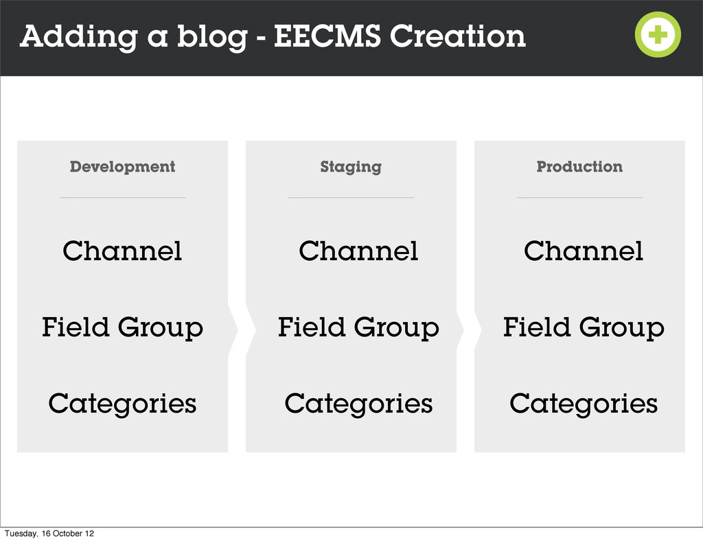 Adding a blog - EECMS Creation Development Stag...