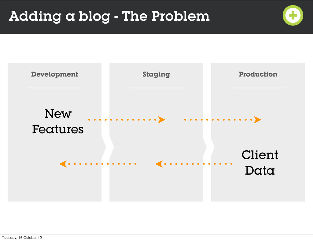 Adding a blog - The Problem Development Staging...