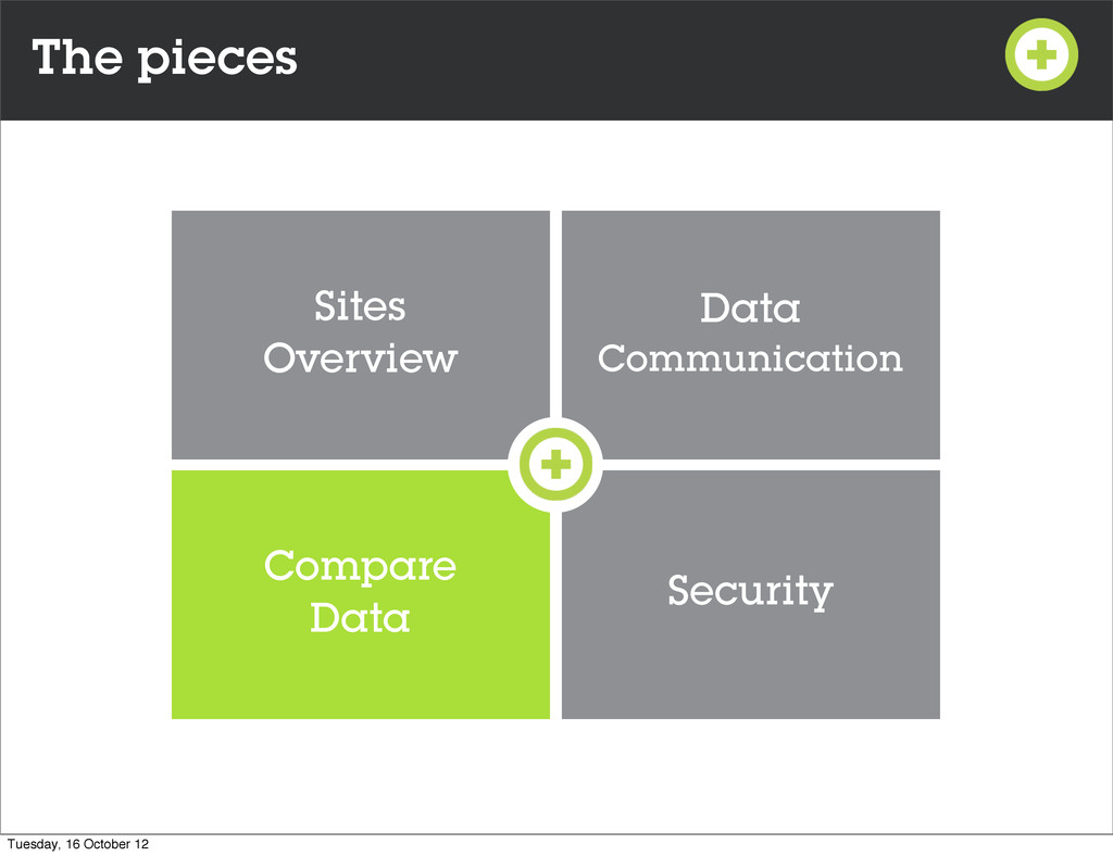 The pieces Data Communication Sites Overview Co...