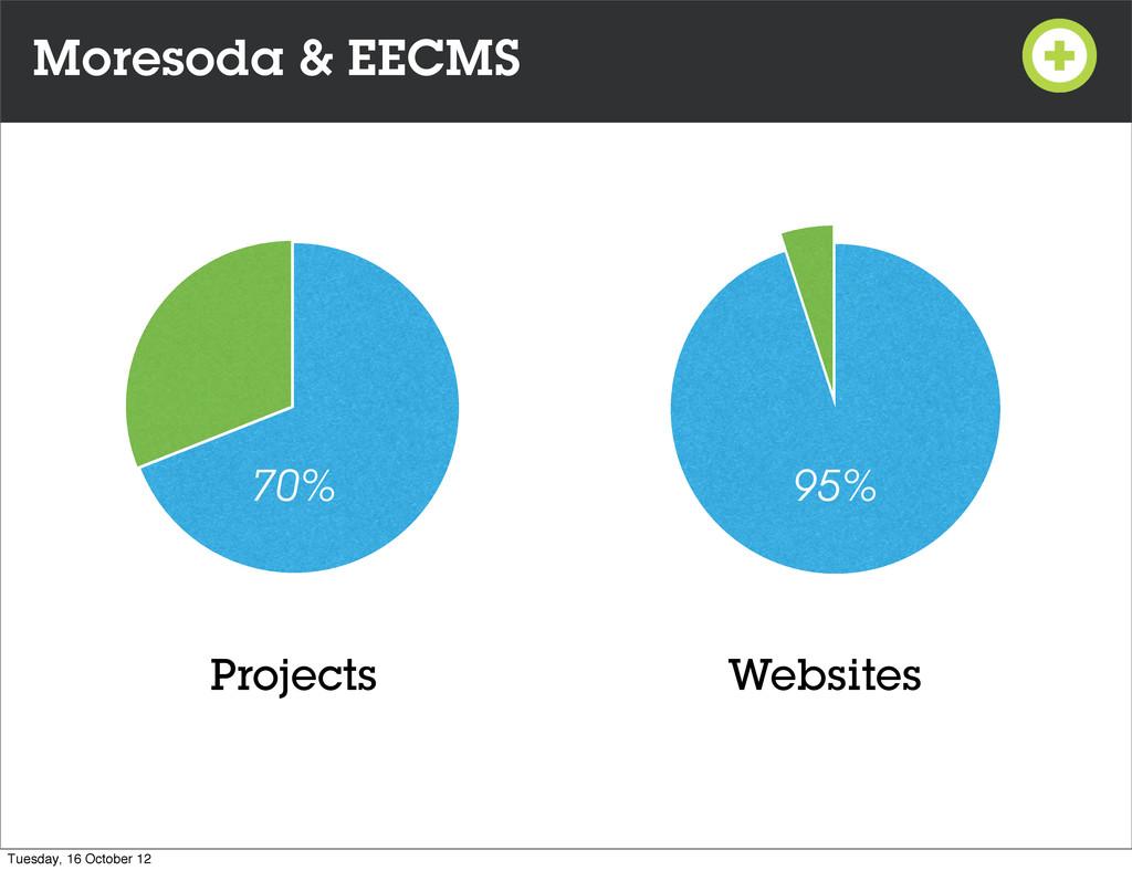 Moresoda & EECMS Websites Projects 70% 95% Tues...