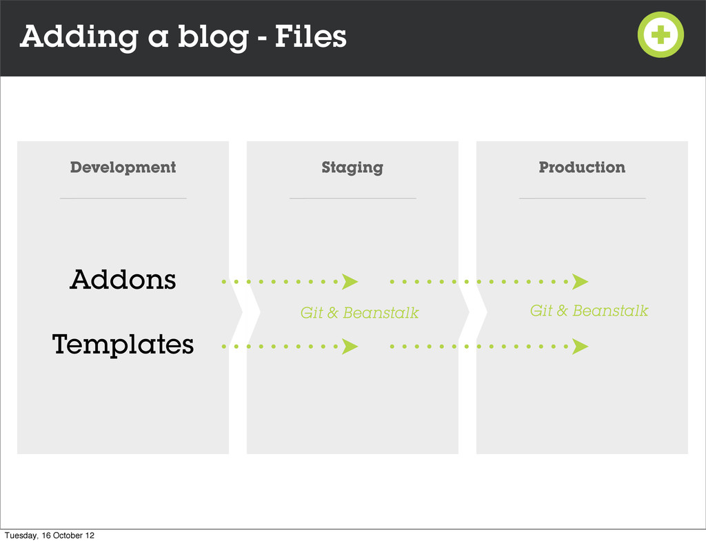 Adding a blog - Files Development Staging Produ...