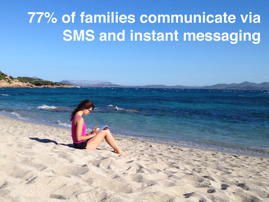 77% of families communicate via SMS and instant...