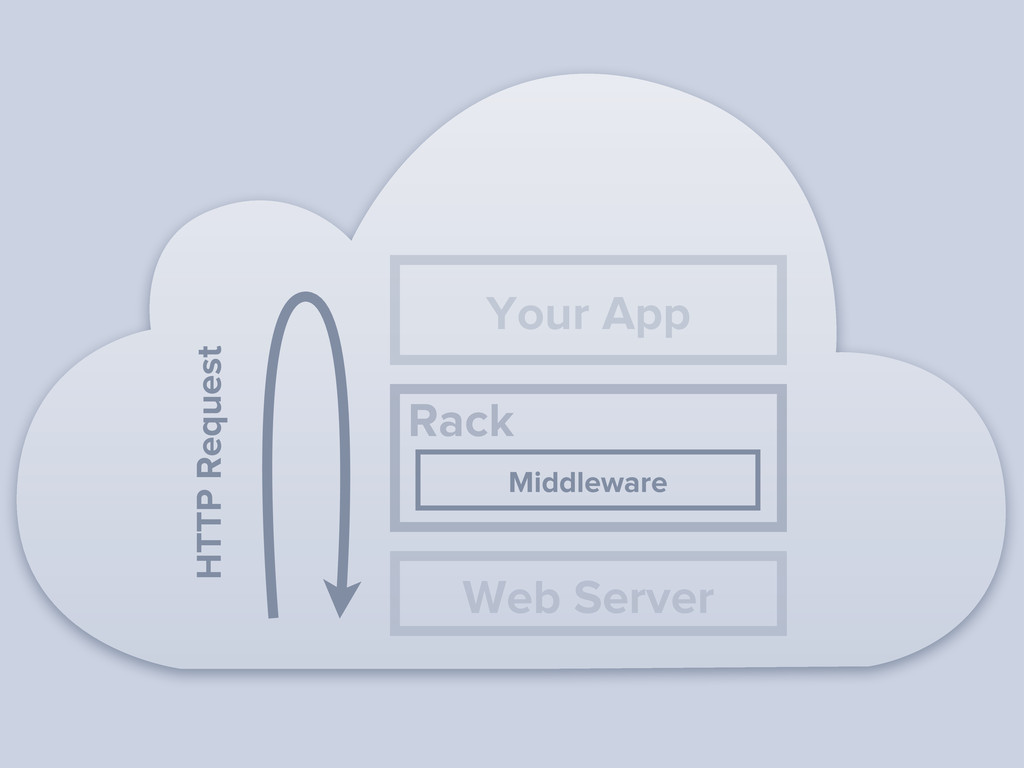 HTTP Request Middleware Rack Your App Web Server