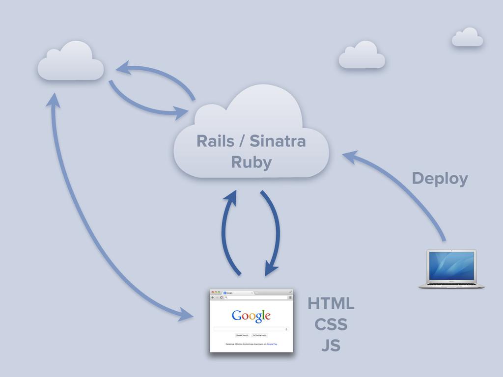 HTML CSS JS Rails / Sinatra Ruby Deploy