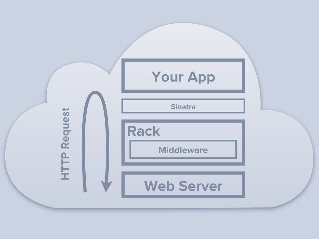 HTTP Request Middleware Rack Your App Sinatra W...