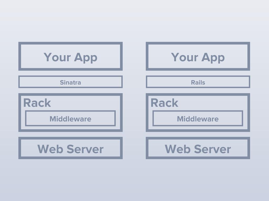 Middleware Rack Your App Rails Web Server Middl...