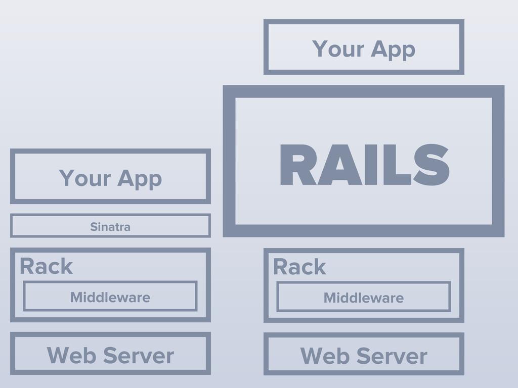 Middleware Rack Your App Web Server Middleware ...