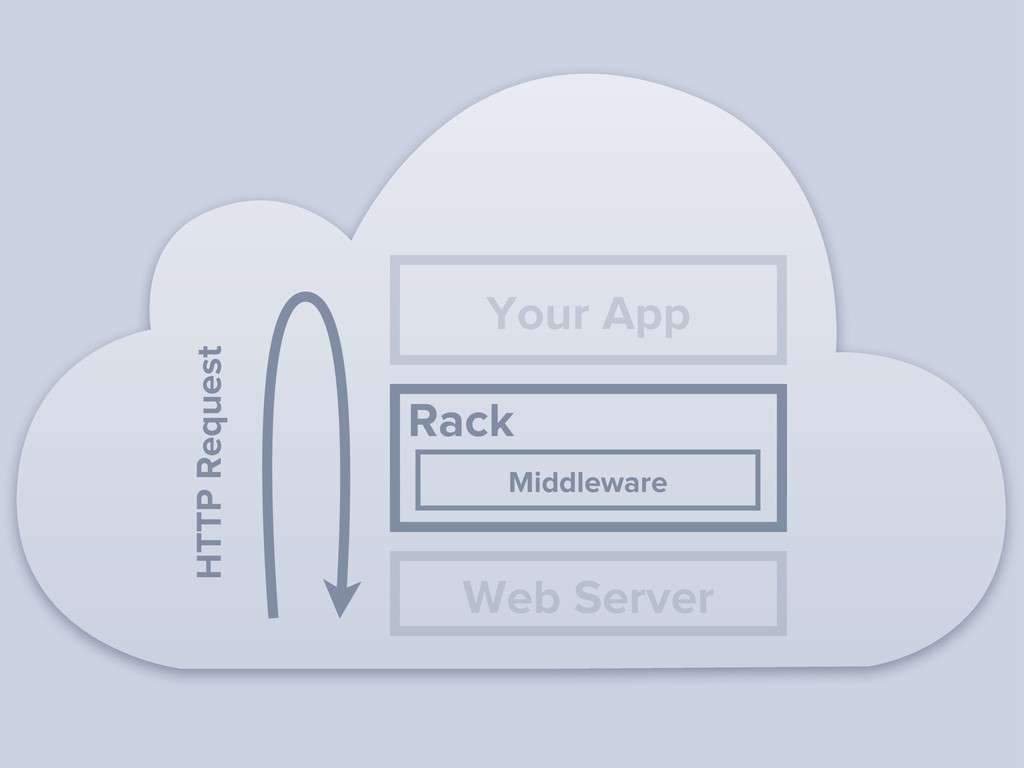 Web Server HTTP Request Middleware Rack Your App