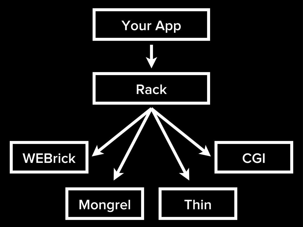 Your App Rack Thin WEBrick Mongrel CGI