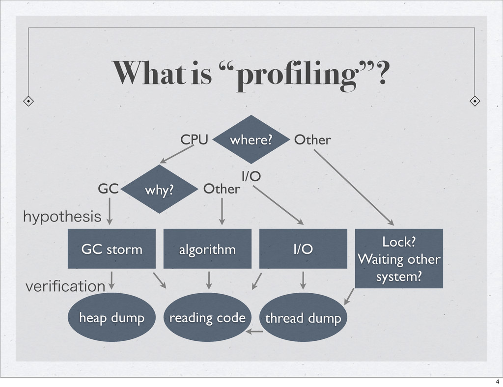 "What is ""profiling""? where? why? GC storm algor..."