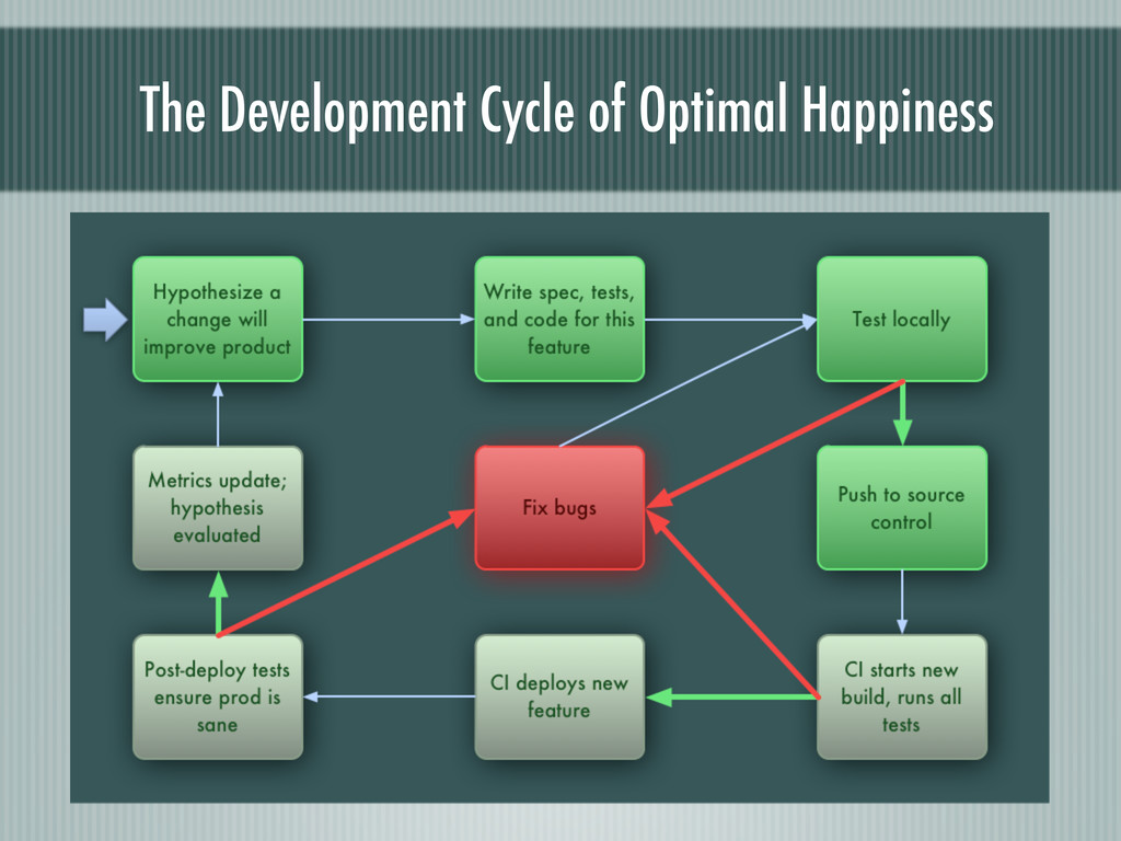 The Development Cycle of Optimal Happiness