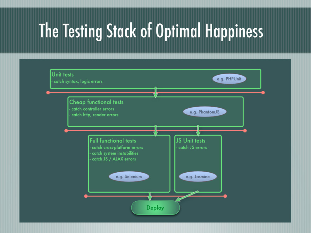 The Testing Stack of Optimal Happiness
