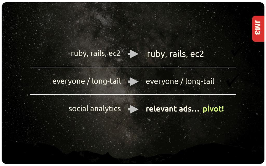 JM3 ruby, rails, ec2 everyone / long-tail socia...